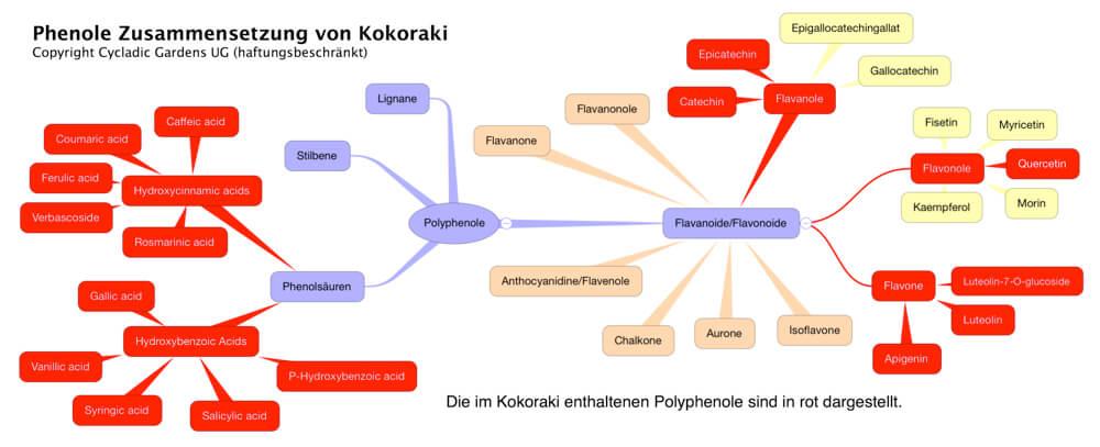 Phenole Zusammensetzung Kokoraki Kraehenfuss-Wegerich