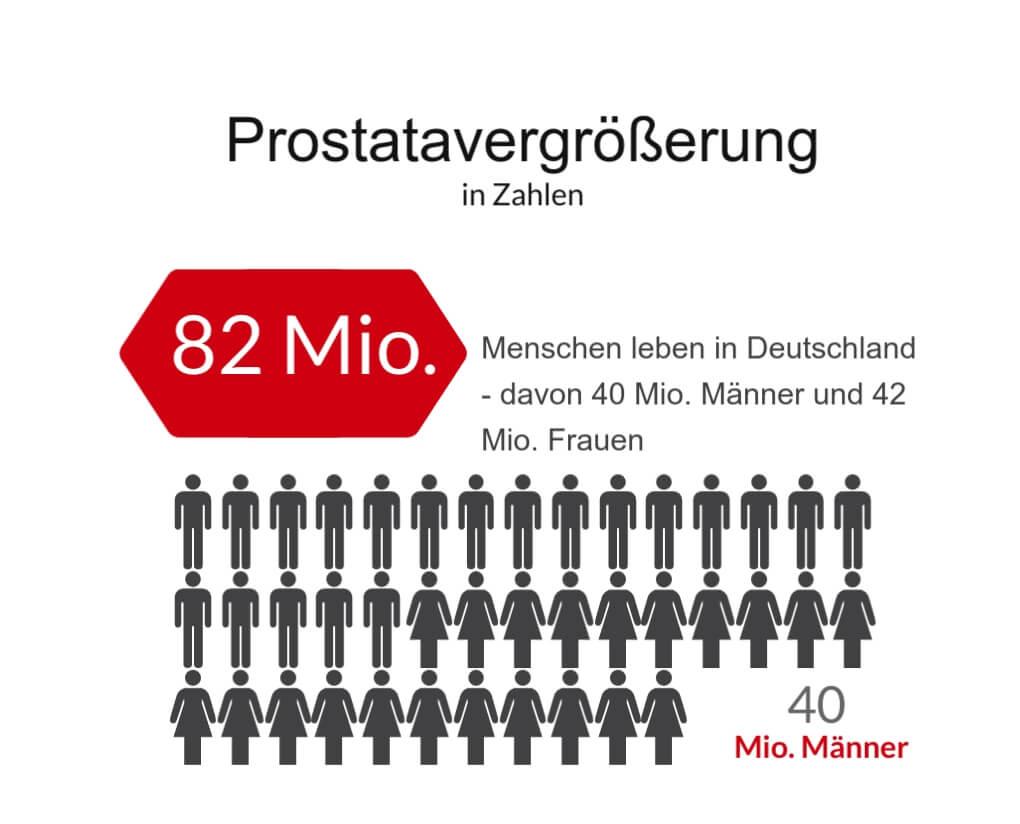 Prostatavergrößerung - Anzahl der Männer und Frauen in Deutschland