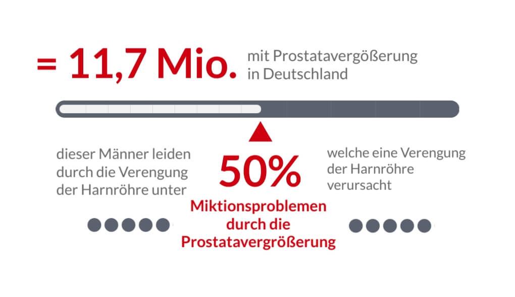 Prostatavergrößerung - Anzahl Männer mit Prostatavergrößerung